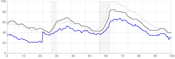 College Station, Texas monthly unemployment rate chart